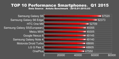 AnTuTu's Q1 2015 global performance report