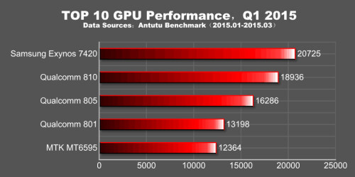 AnTuTu's Q1 2015 global performance report