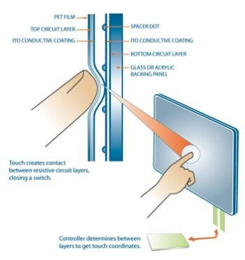 Article: Touchscreen technologies in phones