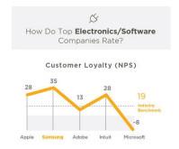 Apple-Samsung-Micrsoft-Consumer-Loyalty.jpg