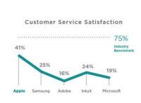 Apple-Samsung-Micrsoft-customer-service-satisfaction.jpg