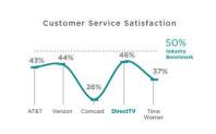 Verizon-ATT-Comcast-customer-service-satisfaction.jpg