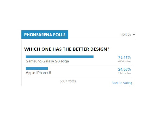 Galaxy S6 edge versus iPhone 6 user comparison results: Samsung edges Apple out