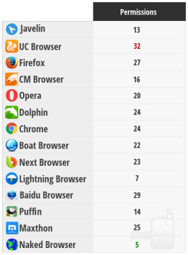 Best Android browsers, 2015 edition: speed, features, and design