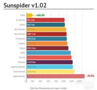 SunSpider.png