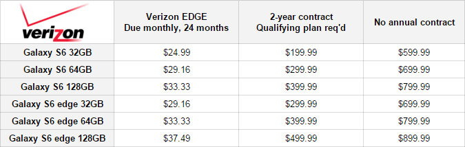 Verizon Samsung Galaxy S6 prices - Samsung Galaxy S6 and S6 edge are now available in the US