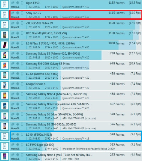 LG G4 and Sony Xperia Z4 appear in GFXBench's GPU test - LG G4, Sony Xperia Z4 both spotted taking GPU benchmark test