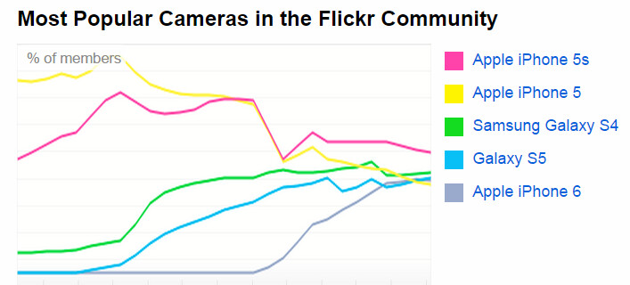 Apple's iPhones are the world's most popular camera devices, followed by Canon's and Samsung's