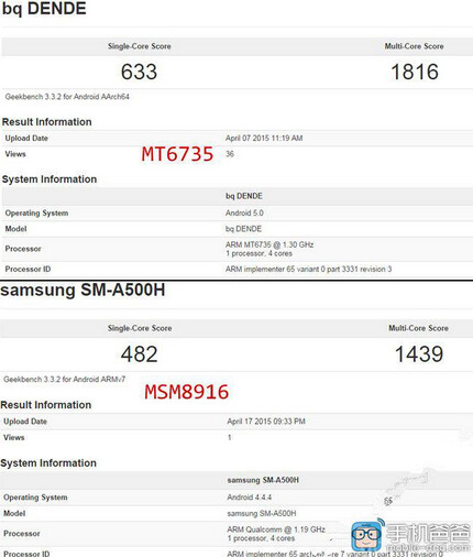 Samsung Galaxy A5 Review > Hardware Overview & CPU Performance ...