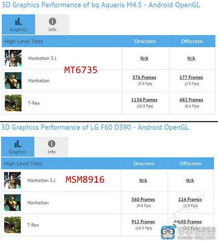 Samsung Galaxy A5 Review > Battery Life - TechSpot