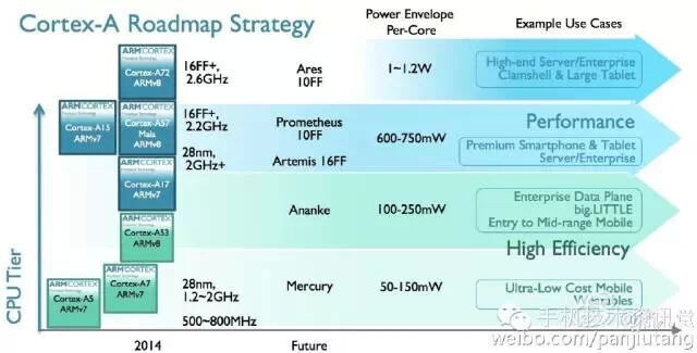 Well, hello, Prometheus: ARM roadmap leak hints at 10nm flagship chipsets