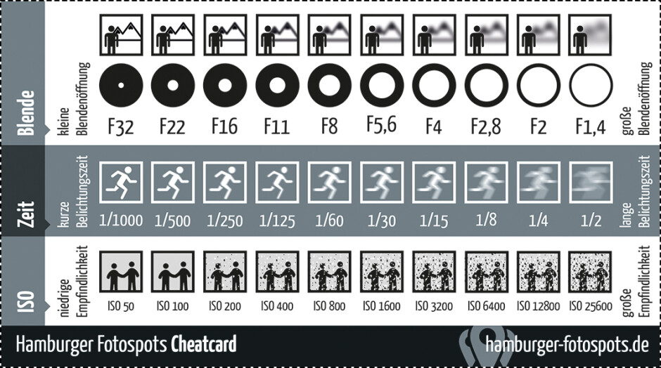 Still confused about what camera aperture and ISO mean? This chart will visualize their effects to help you understand