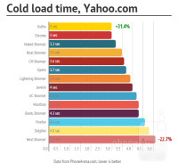 Cold-Yahoo