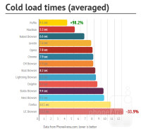 COLD-averaged
