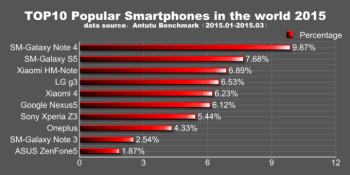 AnTuTu: the Samsung Galaxy Note 4 was the most popular ...
