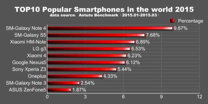 AnTuTu: the Samsung Galaxy Note 4 was the most popular Android smartphone of Q1 2015