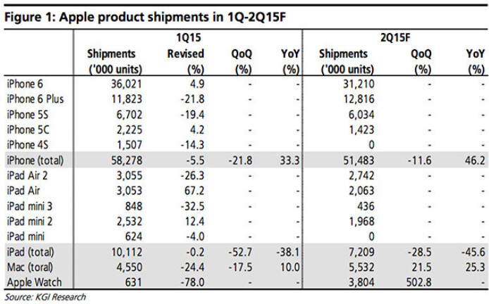 "KGI analyst Kuo has lower than consensus estimates for shipments of the Apple Watch over the next two quarters - Apple analyst Ming-Chi Kuo says iPhone shipments for the current product cycle ""have peaked"""