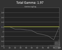 note-4-gamma