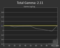 s6-gamma