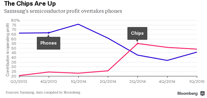 Samsung's semiconductor profits now make up the majority of the black ink produced by the company - With Samsung and Apple buddies again, other tech firms should be nervous