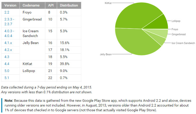 Android Lollipop market share closing in on the 10% mark, latest Google numbers show