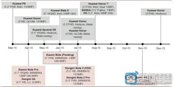 final project plan huawei Implementing a final production commons project objectives business objectives for the project are:  revisions to the project plan e project schedule.