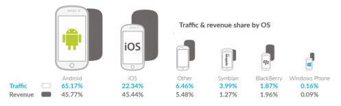 Android leads in mobile ad revenue for the first time
