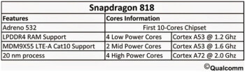 Snapdragon 818 SoC's rumored specs leak