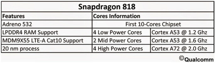 Snapdragon 818 SoC's rumored specs leak - Snapdragon 818 SoC with deca-core CPU being prepped by Qualcomm?