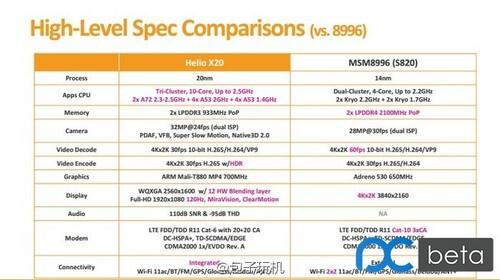 Helio X20 vs Snapdragon 820 comparison shows why the deca-core chip