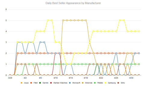 Samsung is the top selling wearable manufacturer at Best Buy in April