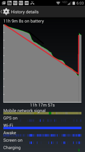 Motorola DROID Turbo experiences some strange battery behavior - Battery issues affecting your Motorola DROID Turbo?