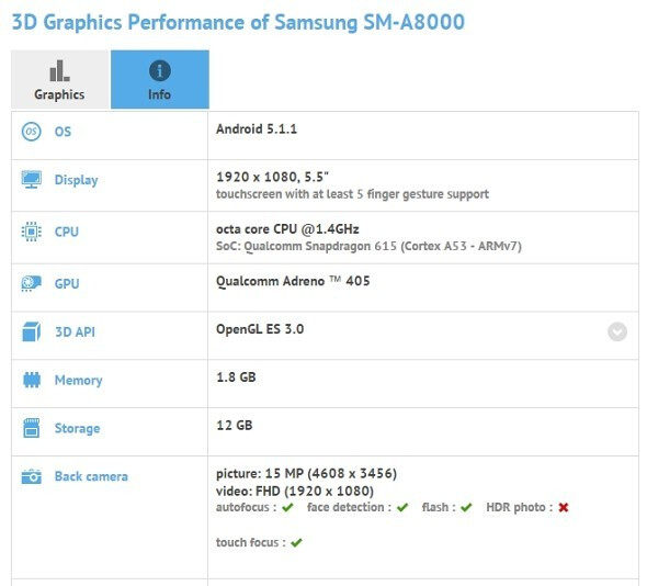 GFXBench lists the Galaxy A8 - Samsung Galaxy A8 specs listed by leaked GFXBench result