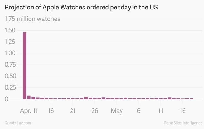 New research underlines dwindling consumer interest in Apple Watch
