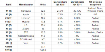 *Lenovo stats include Motorola unit sales, all units are in millions