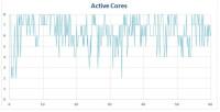 procstat-chrome-octacore-graphs-active-cores-710x363