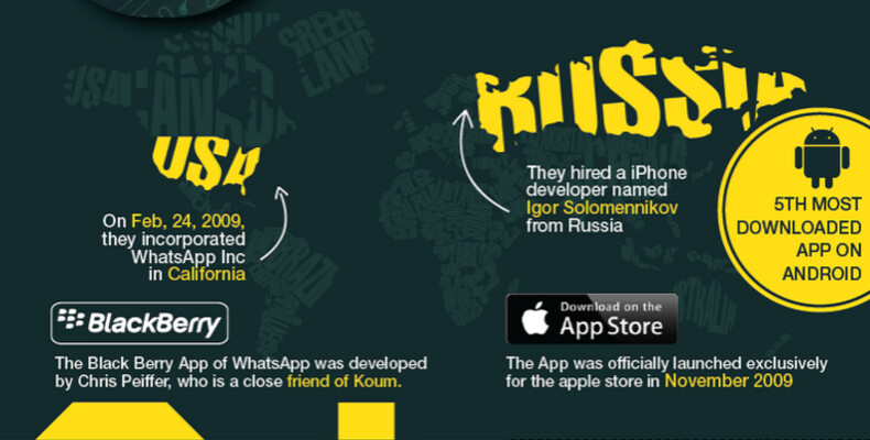 Infographic Ideas infographic messaging apps : WhatsApp infographic reveals interesting facts about the messaging app