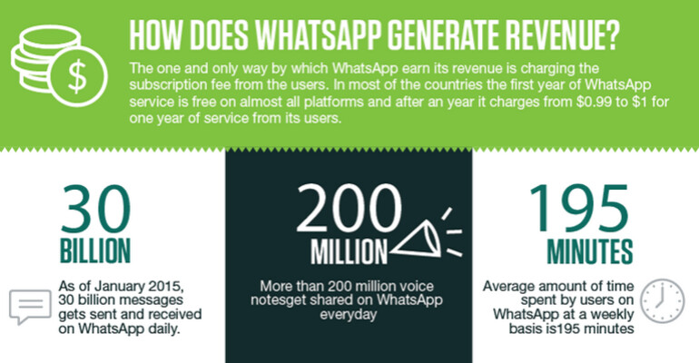 Infographic Ideas infographic messaging apps : WhatsApp infographic reveaks everything about the messaging app ...