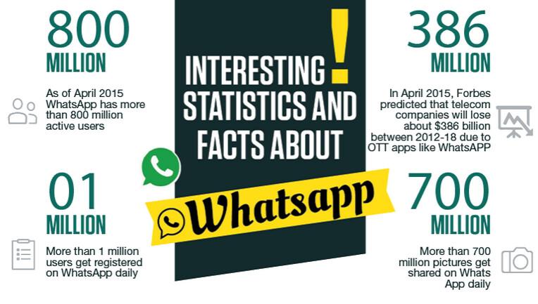إنفوغرافيك: معلومات مدهشة عن تطبيق واتس أب 5