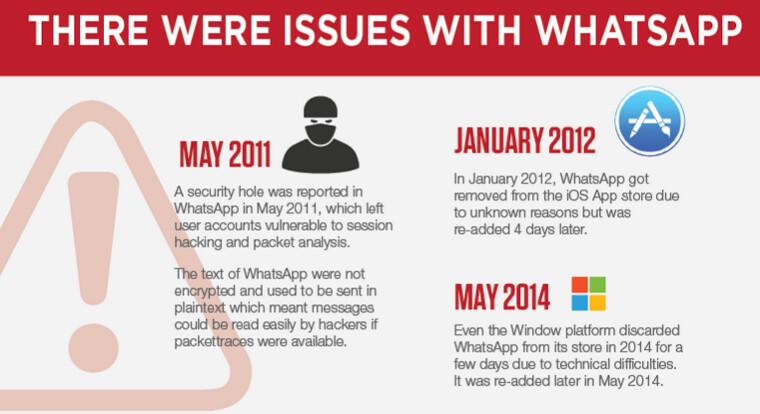 إنفوغرافيك: معلومات مدهشة عن تطبيق واتس أب 9