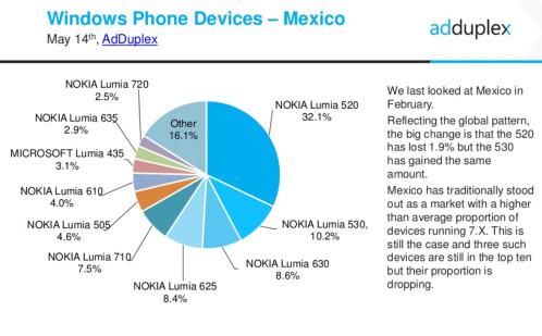 The most popular Windows Phone device probably isn't what you'd expect