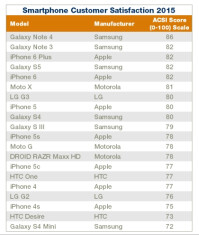 smartphone-customer-satisfaction-2.jpg