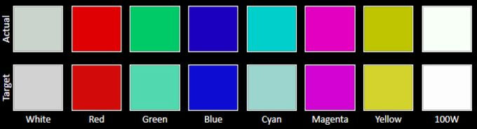 sRGB color chart - Samsung Galaxy S6: Review of the various display modes