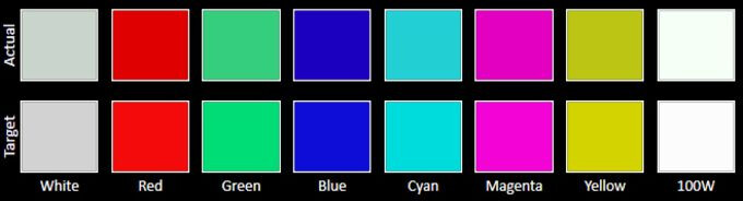 Adobe RGB color chart - Samsung Galaxy S6: Review of the various display modes
