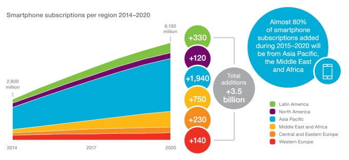 Ericsson: 70% of the global population will use smartphones by 2020