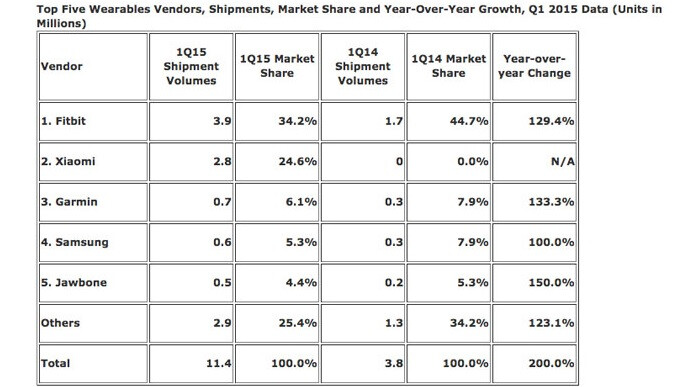 IDC: Xiaomi was the second largest wearable vendor during Q1 2015