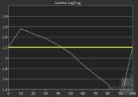 gamma-chart