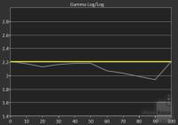 gamma-chart1
