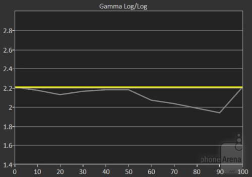 Gamma chart