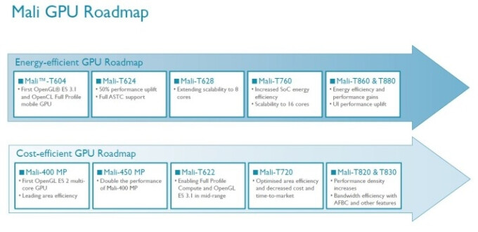 Samsung will continue to licence ARM Mali GPU architectures for use in upcoming Exynos chips